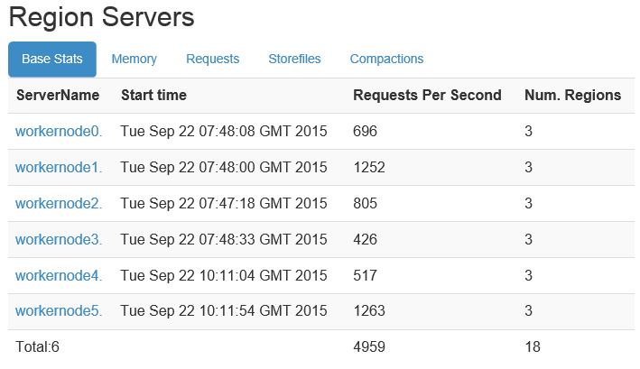Using Nginx as a load-balancing reverse proxy for the HBase