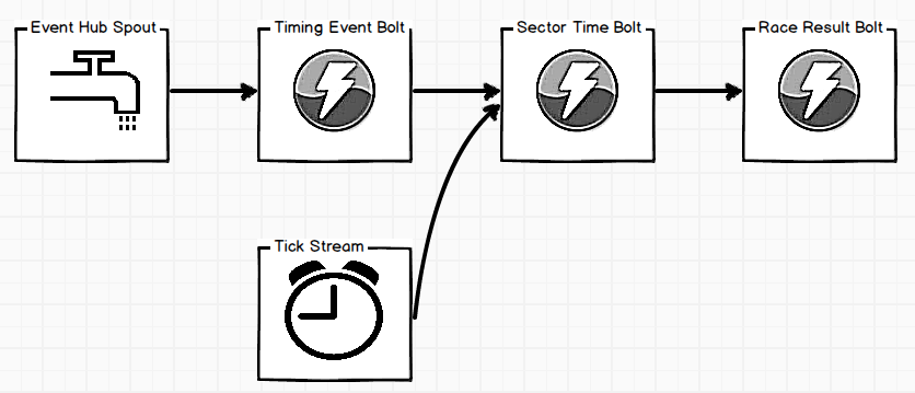 Race timing Storm topology