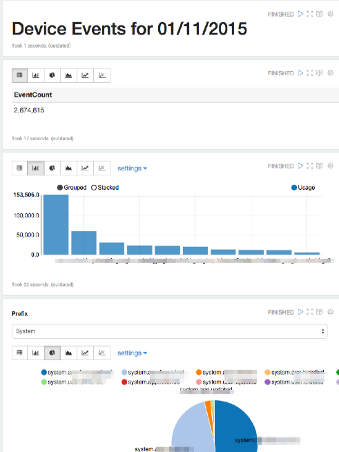 Spark on Azure: Big Data Made Easy, Spark SQL & Zeppelin