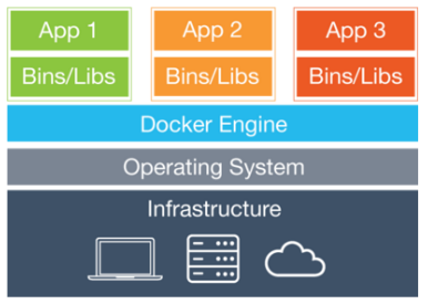 Docker container structure