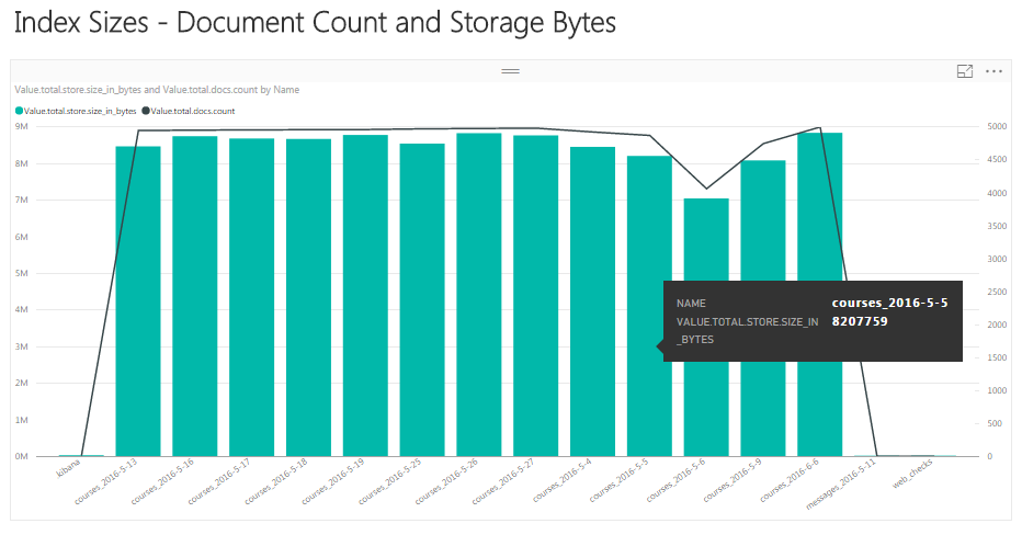 Querying Elasticsearch with PowerBI | Elton Stoneman