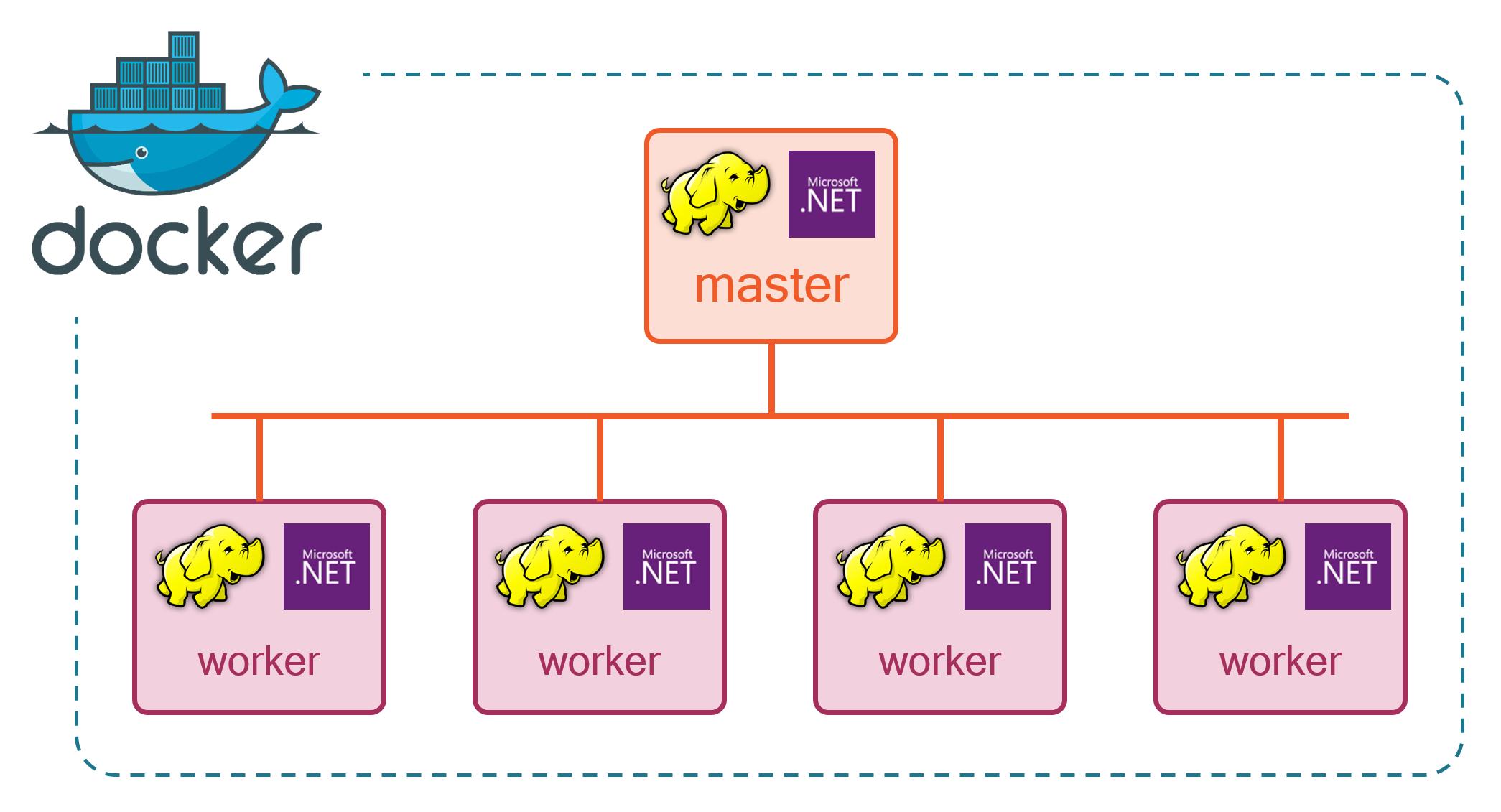 Hadoop and .NET: A Match Made in Docker
