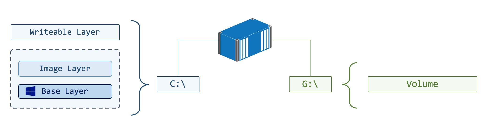 Docker Volumes on Windows - Mapping the G Drive for Stateful
