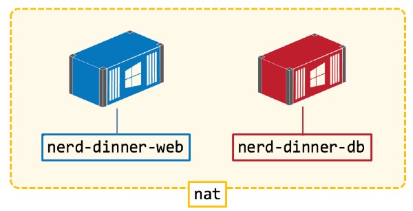 Connecting web and database containers