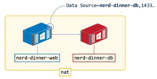 Windows Weekly Dockerfile #17 - from the book Docker on