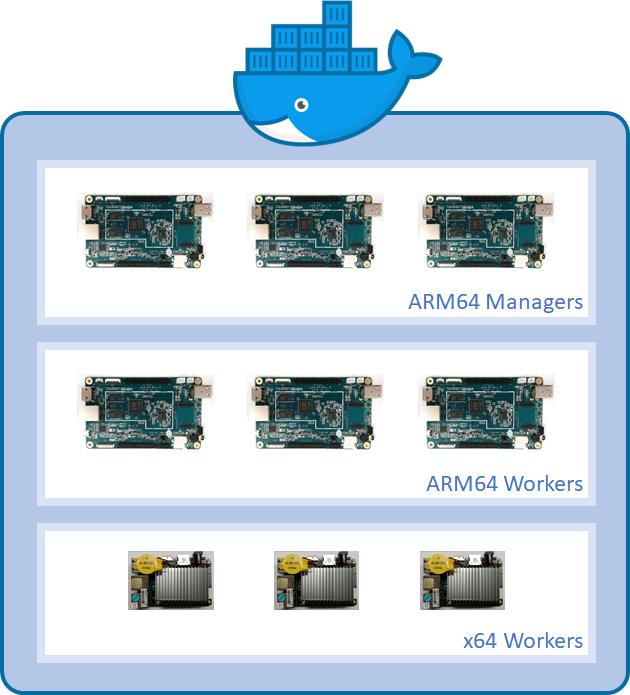 ARMing a Hybrid Docker Swarm: Part 2 - Deploying the Swarm