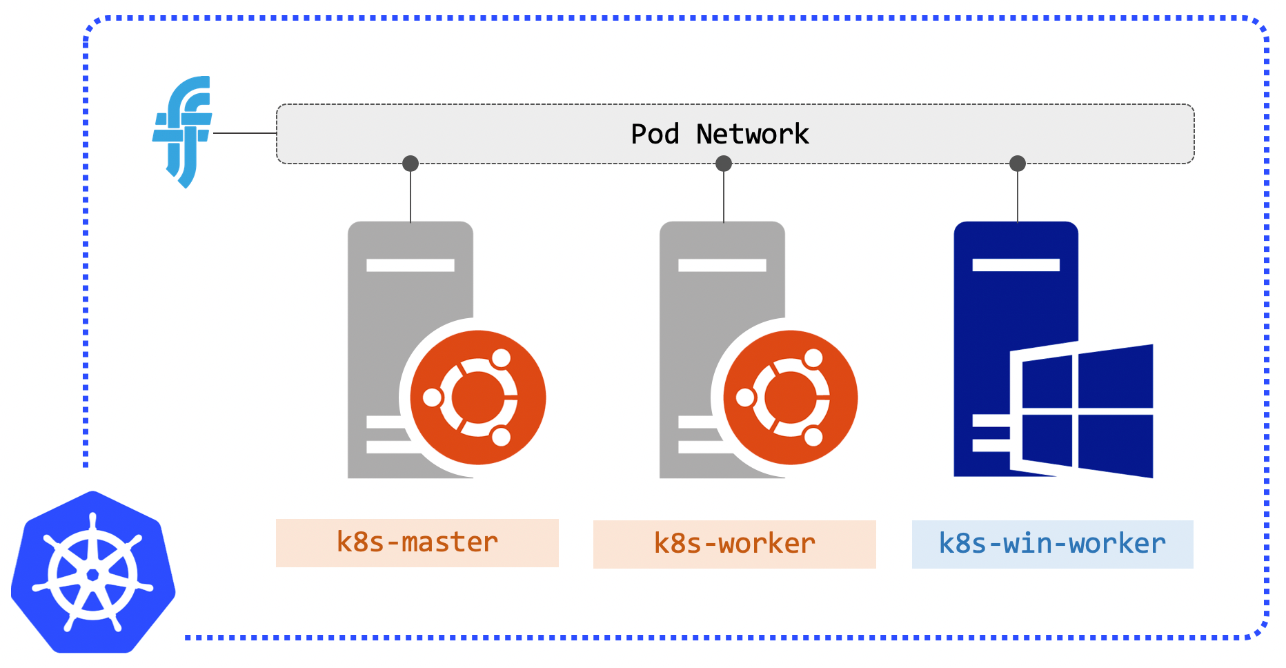 Infrastructure for a development Kubernetes cluster