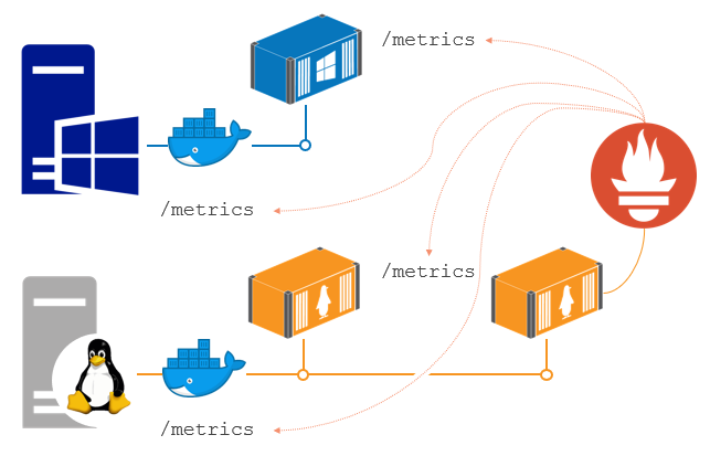 The containerized monitoring approach with Prometheus